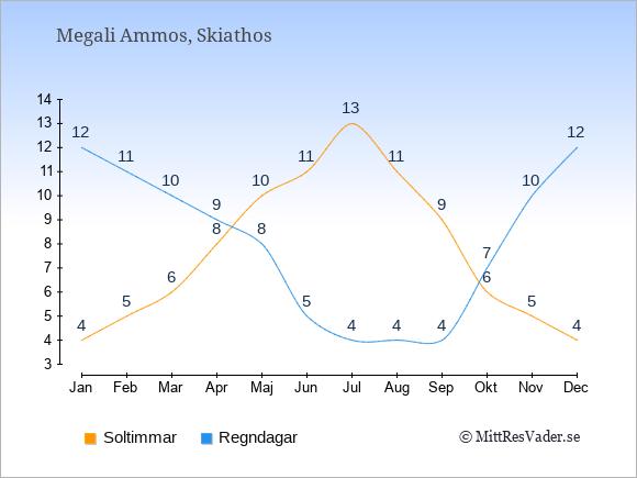 Vädret i Megali Ammos exemplifierat genom antalet soltimmar och regniga dagar: Januari 4;12. Februari 5;11. Mars 6;10. April 8;9. Maj 10;8. Juni 11;5. Juli 13;4. Augusti 11;4. September 9;4. Oktober 6;7. November 5;10. December 4;12.