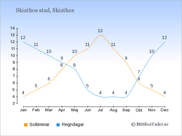 Vädret i Skiathos stad: Soltimmar och nederbörd.