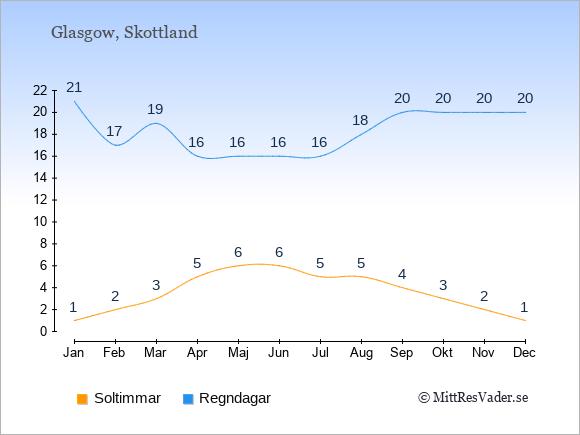 Vädret i Glasgow exemplifierat genom antalet soltimmar och regniga dagar: Januari 1;21. Februari 2;17. Mars 3;19. April 5;16. Maj 6;16. Juni 6;16. Juli 5;16. Augusti 5;18. September 4;20. Oktober 3;20. November 2;20. December 1;20.