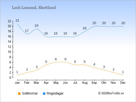 Vädret vid Loch Lomond exemplifierat genom antalet soltimmar och regniga dagar: Januari 1;21. Februari 2;17. Mars 3;19. April 5;16. Maj 6;16. Juni 6;16. Juli 5;16. Augusti 5;18. September 4;20. Oktober 3;20. November 2;20. December 1;20.