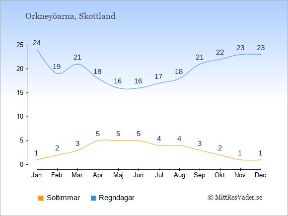Vädret på Orkneyöarna exemplifierat genom antalet soltimmar och regniga dagar: Januari 1;24. Februari 2;19. Mars 3;21. April 5;18. Maj 5;16. Juni 5;16. Juli 4;17. Augusti 4;18. September 3;21. Oktober 2;22. November 1;23. December 1;23.