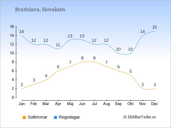 Vädret i Slovakien exemplifierat genom antalet soltimmar och regniga dagar: Januari 2;14. Februari 3;12. Mars 4;12. April 6;11. Maj 7;13. Juni 8;13. Juli 8;12. Augusti 7;12. September 6;10. Oktober 5;10. November 2;14. December 2;15.