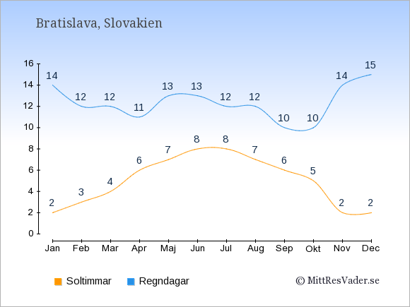 Vädret i Slovakien: Soltimmar och nederbörd.