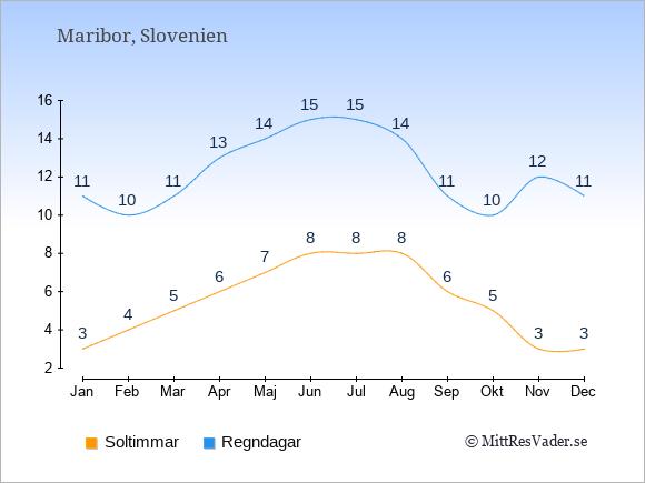 Vädret i Maribor exemplifierat genom antalet soltimmar och regniga dagar: Januari 3;11. Februari 4;10. Mars 5;11. April 6;13. Maj 7;14. Juni 8;15. Juli 8;15. Augusti 8;14. September 6;11. Oktober 5;10. November 3;12. December 3;11.
