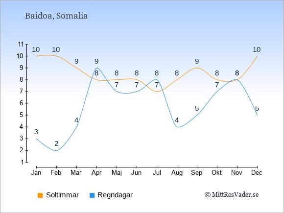 Vädret i Baidoa exemplifierat genom antalet soltimmar och regniga dagar: Januari 10;3. Februari 10;2. Mars 9;4. April 8;9. Maj 8;7. Juni 8;7. Juli 7;8. Augusti 8;4. September 9;5. Oktober 8;7. November 8;8. December 10;5.