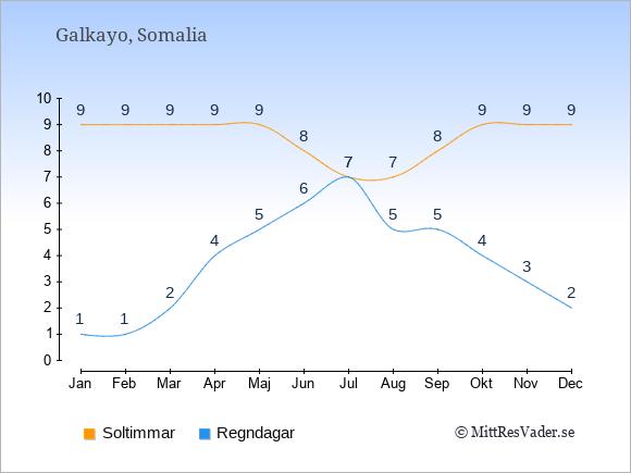 Vädret i Galkayo exemplifierat genom antalet soltimmar och regniga dagar: Januari 9;1. Februari 9;1. Mars 9;2. April 9;4. Maj 9;5. Juni 8;6. Juli 7;7. Augusti 7;5. September 8;5. Oktober 9;4. November 9;3. December 9;2.