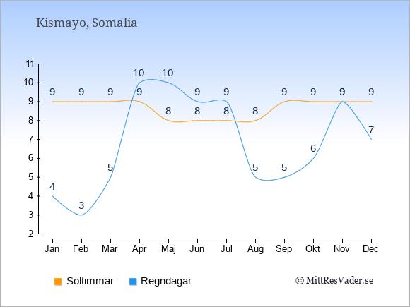 Vädret i Kismayo exemplifierat genom antalet soltimmar och regniga dagar: Januari 9;4. Februari 9;3. Mars 9;5. April 9;10. Maj 8;10. Juni 8;9. Juli 8;9. Augusti 8;5. September 9;5. Oktober 9;6. November 9;9. December 9;7.