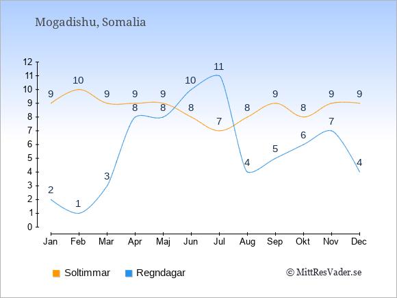 Vädret i Somalia: Soltimmar och nederbörd.