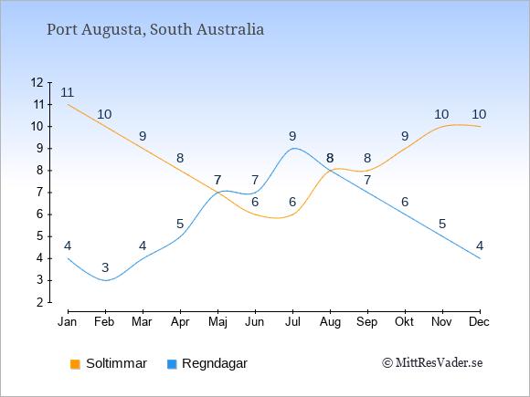 Vädret i Port Augusta: Soltimmar och nederbörd.