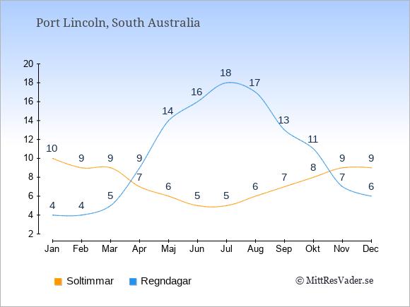 Vädret i Port Lincoln: Soltimmar och nederbörd.