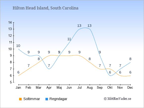 Vädret i Hilton Head Island exemplifierat genom antalet soltimmar och regniga dagar: Januari 6;10. Februari 7;9. Mars 8;9. April 9;7. Maj 9;9. Juni 9;11. Juli 9;13. Augusti 8;13. September 7;9. Oktober 7;6. November 6;7. December 6;8.