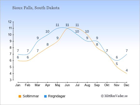 Vädret i Sioux Falls exemplifierat genom antalet soltimmar och regniga dagar: Januari 6;7. Februari 6;7. Mars 7;9. April 8;10. Maj 9;11. Juni 11;11. Juli 11;10. Augusti 10;9. September 8;9. Oktober 7;7. November 5;6. December 4;7.