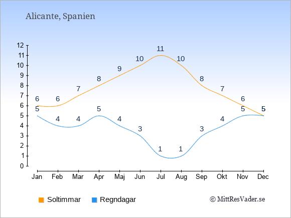 Vädret i Alicante exemplifierat genom antalet soltimmar och regniga dagar: Januari 6;5. Februari 6;4. Mars 7;4. April 8;5. Maj 9;4. Juni 10;3. Juli 11;1. Augusti 10;1. September 8;3. Oktober 7;4. November 6;5. December 5;5.