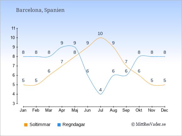 Vädret i Barcelona exemplifierat genom antalet soltimmar och regniga dagar: Januari 5;8. Februari 5;8. Mars 6;8. April 7;9. Maj 8;9. Juni 9;6. Juli 10;4. Augusti 9;6. September 7;6. Oktober 6;8. November 5;8. December 5;8.