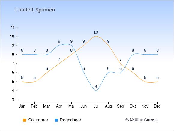 Vädret i Calafell exemplifierat genom antalet soltimmar och regniga dagar: Januari 5;8. Februari 5;8. Mars 6;8. April 7;9. Maj 8;9. Juni 9;6. Juli 10;4. Augusti 9;6. September 7;6. Oktober 6;8. November 5;8. December 5;8.