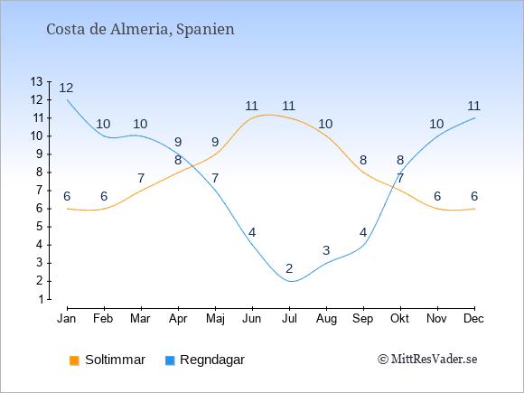 Vädret i Costa de Almeria: Soltimmar och nederbörd.
