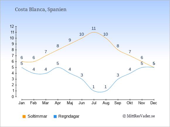 Vädret i Costa Blanca exemplifierat genom antalet soltimmar och regniga dagar: Januari 6;5. Februari 6;4. Mars 7;4. April 8;5. Maj 9;4. Juni 10;3. Juli 11;1. Augusti 10;1. September 8;3. Oktober 7;4. November 6;5. December 5;5.
