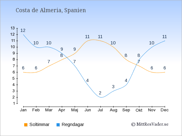 Vädret i Costa de Almeria exemplifierat genom antalet soltimmar och regniga dagar: Januari 6;12. Februari 6;10. Mars 7;10. April 8;9. Maj 9;7. Juni 11;4. Juli 11;2. Augusti 10;3. September 8;4. Oktober 7;8. November 6;10. December 6;11.