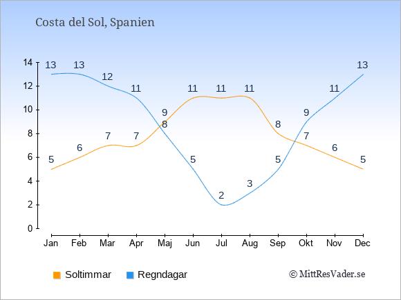 Vädret i Costa del Sol exemplifierat genom antalet soltimmar och regniga dagar: Januari 5;13. Februari 6;13. Mars 7;12. April 7;11. Maj 9;8. Juni 11;5. Juli 11;2. Augusti 11;3. September 8;5. Oktober 7;9. November 6;11. December 5;13.