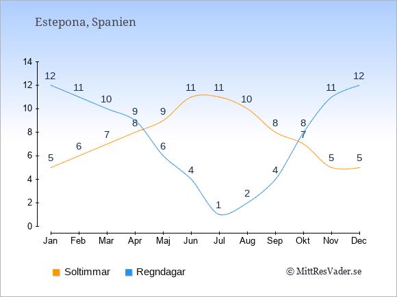 Vädret i Estepona exemplifierat genom antalet soltimmar och regniga dagar: Januari 5;12. Februari 6;11. Mars 7;10. April 8;9. Maj 9;6. Juni 11;4. Juli 11;1. Augusti 10;2. September 8;4. Oktober 7;8. November 5;11. December 5;12.