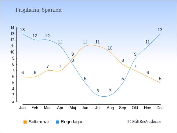 Vädret i Frigiliana: Soltimmar och nederbörd.