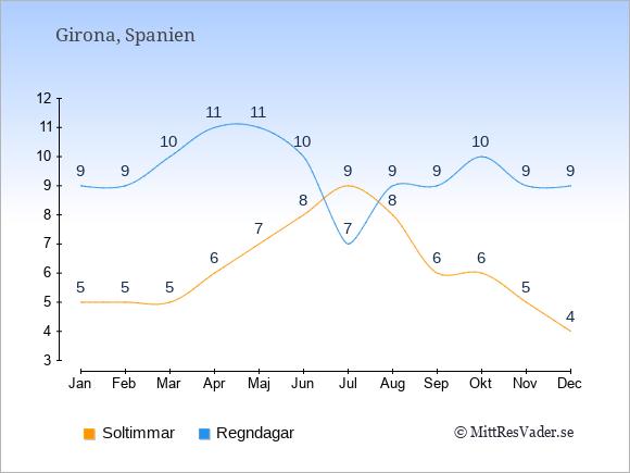 Vädret i Girona: Soltimmar och nederbörd.