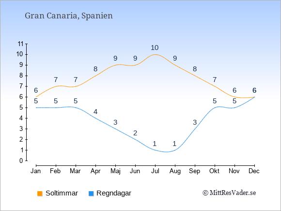 Vädret på Gran Canaria exemplifierat genom antalet soltimmar och regniga dagar: Januari 6;5. Februari 7;5. Mars 7;5. April 8;4. Maj 9;3. Juni 9;2. Juli 10;1. Augusti 9;1. September 8;3. Oktober 7;5. November 6;5. December 6;6.