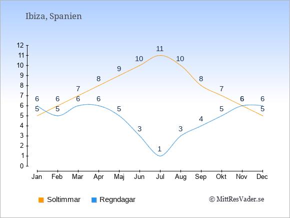 Vädret på Ibiza exemplifierat genom antalet soltimmar och regniga dagar: Januari 5;6. Februari 6;5. Mars 7;6. April 8;6. Maj 9;5. Juni 10;3. Juli 11;1. Augusti 10;3. September 8;4. Oktober 7;5. November 6;6. December 5;6.