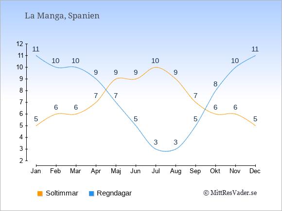 Vädret i La Manga: Soltimmar och nederbörd.