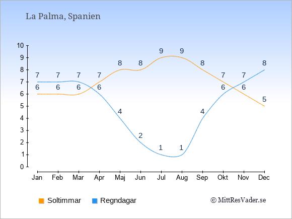 Vädret på La Palma: Soltimmar och nederbörd.