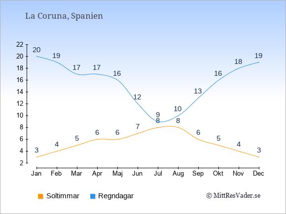 Vädret i La Coruna exemplifierat genom antalet soltimmar och regniga dagar: Januari 3;20. Februari 4;19. Mars 5;17. April 6;17. Maj 6;16. Juni 7;12. Juli 8;9. Augusti 8;10. September 6;13. Oktober 5;16. November 4;18. December 3;19.
