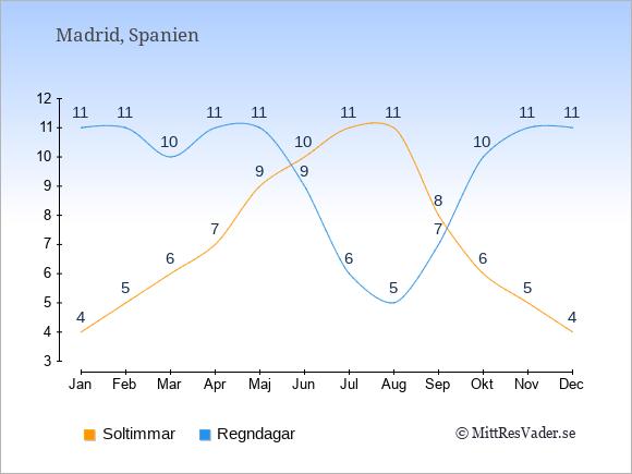 Vädret i Madrid exemplifierat genom antalet soltimmar och regniga dagar: Januari 4;11. Februari 5;11. Mars 6;10. April 7;11. Maj 9;11. Juni 10;9. Juli 11;6. Augusti 11;5. September 8;7. Oktober 6;10. November 5;11. December 4;11.