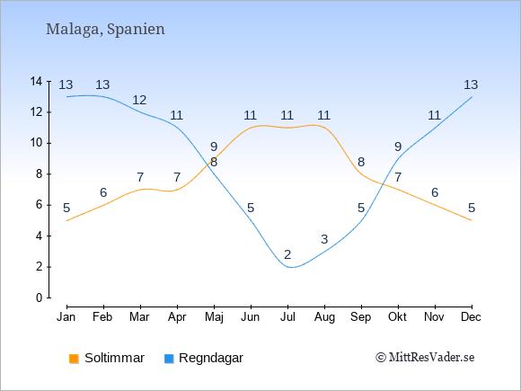 Vädret i Malaga exemplifierat genom antalet soltimmar och regniga dagar: Januari 5;13. Februari 6;13. Mars 7;12. April 7;11. Maj 9;8. Juni 11;5. Juli 11;2. Augusti 11;3. September 8;5. Oktober 7;9. November 6;11. December 5;13.