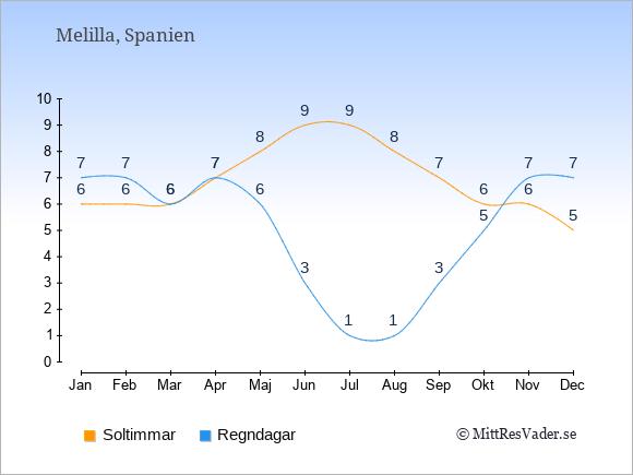 Vädret i Melilla exemplifierat genom antalet soltimmar och regniga dagar: Januari 6;7. Februari 6;7. Mars 6;6. April 7;7. Maj 8;6. Juni 9;3. Juli 9;1. Augusti 8;1. September 7;3. Oktober 6;5. November 6;7. December 5;7.