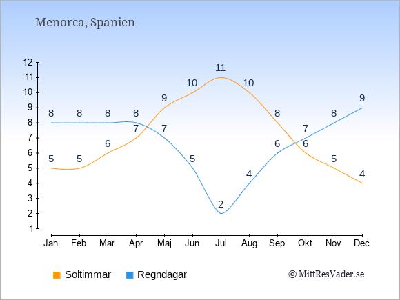 Vädret på Menorca: Soltimmar och nederbörd.