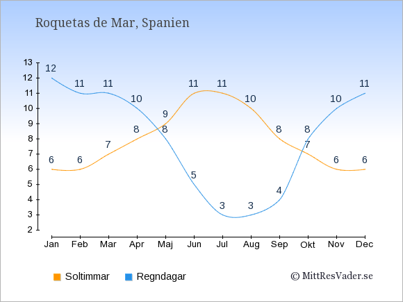 Vädret i Roquetas de Mar: Soltimmar och nederbörd.
