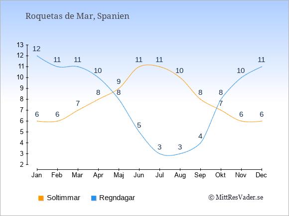 Vädret i Roquetas de Mar exemplifierat genom antalet soltimmar och regniga dagar: Januari 6;12. Februari 6;11. Mars 7;11. April 8;10. Maj 9;8. Juni 11;5. Juli 11;3. Augusti 10;3. September 8;4. Oktober 7;8. November 6;10. December 6;11.