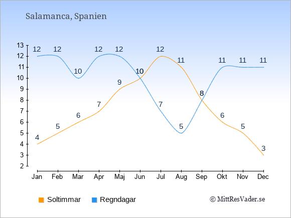 Vädret i Salamanca: Soltimmar och nederbörd.