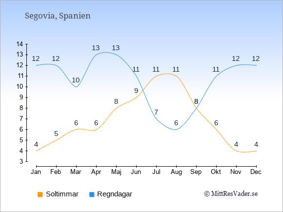 Vädret i Segovia exemplifierat genom antalet soltimmar och regniga dagar: Januari 4;12. Februari 5;12. Mars 6;10. April 6;13. Maj 8;13. Juni 9;11. Juli 11;7. Augusti 11;6. September 8;8. Oktober 6;11. November 4;12. December 4;12.
