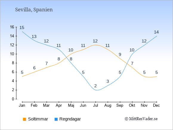 Vädret i Sevilla exemplifierat genom antalet soltimmar och regniga dagar: Januari 5;15. Februari 6;13. Mars 7;12. April 8;11. Maj 10;8. Juni 11;5. Juli 12;2. Augusti 11;3. September 9;5. Oktober 7;10. November 5;12. December 5;14.