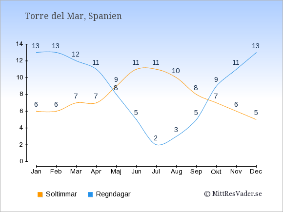 Vädret i Torre del Mar: Soltimmar och nederbörd.