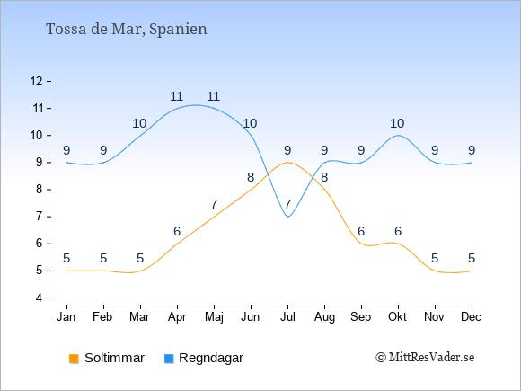 Det genomsnittliga antalet soltimmar och regndagar $i $place: Januari 5;9. Februari 5;9. Mars 5;10. April 6;11. Maj 7;11. Juni 8;10. Juli 9;7. Augusti 8;9. September 6;9. Oktober 6;10. November 5;9. December 5;9.