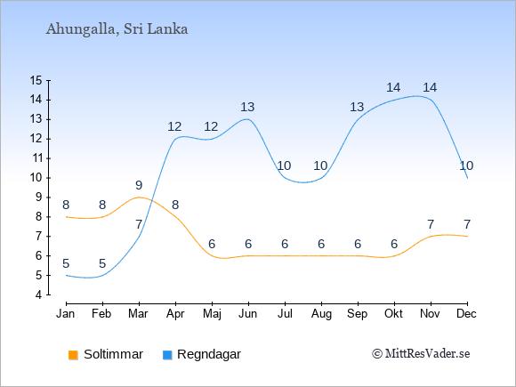 Vädret i Ahungalla: Soltimmar och nederbörd.