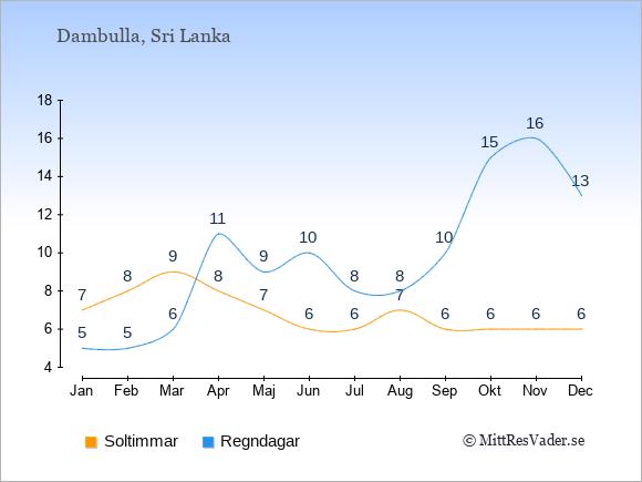 Vädret i Dambulla: Soltimmar och nederbörd.