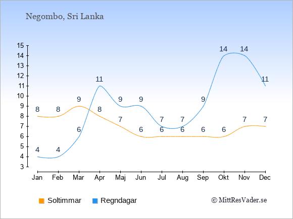 Vädret i Negombo: Soltimmar och nederbörd.