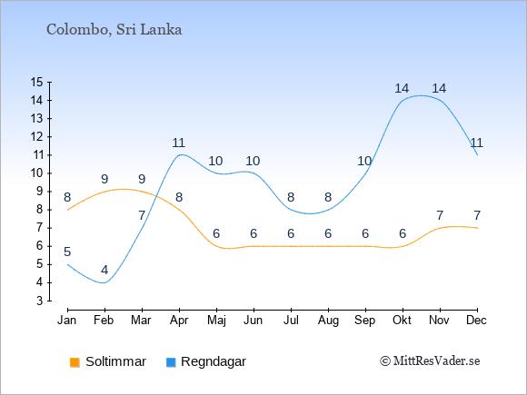 Vädret i Colombo exemplifierat genom antalet soltimmar och regniga dagar: Januari 8;5. Februari 9;4. Mars 9;7. April 8;11. Maj 6;10. Juni 6;10. Juli 6;8. Augusti 6;8. September 6;10. Oktober 6;14. November 7;14. December 7;11.