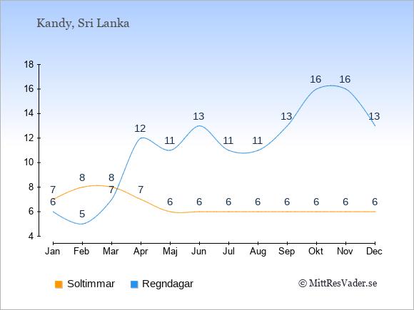 Vädret i Kandy exemplifierat genom antalet soltimmar och regniga dagar: Januari 7;6. Februari 8;5. Mars 8;7. April 7;12. Maj 6;11. Juni 6;13. Juli 6;11. Augusti 6;11. September 6;13. Oktober 6;16. November 6;16. December 6;13.