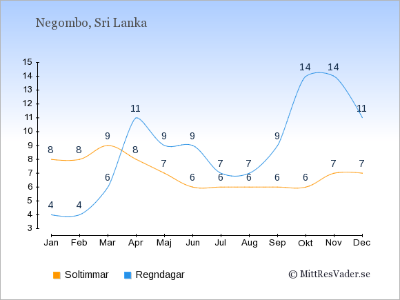 Vädret i Negombo exemplifierat genom antalet soltimmar och regniga dagar: Januari 8;4. Februari 8;4. Mars 9;6. April 8;11. Maj 7;9. Juni 6;9. Juli 6;7. Augusti 6;7. September 6;9. Oktober 6;14. November 7;14. December 7;11.