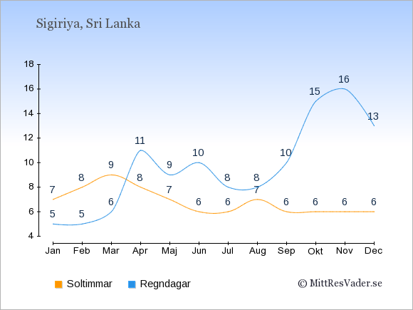 Vädret i Sigiriya exemplifierat genom antalet soltimmar och regniga dagar: Januari 7;5. Februari 8;5. Mars 9;6. April 8;11. Maj 7;9. Juni 6;10. Juli 6;8. Augusti 7;8. September 6;10. Oktober 6;15. November 6;16. December 6;13.