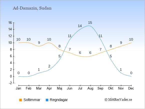 Vädret i Ad-Damazin exemplifierat genom antalet soltimmar och regniga dagar: Januari 10;0. Februari 10;0. Mars 9;1. April 10;2. Maj 8;5. Juni 7;11. Juli 6;14. Augusti 6;15. September 7;11. Oktober 8;5. November 9;1. December 10;0.